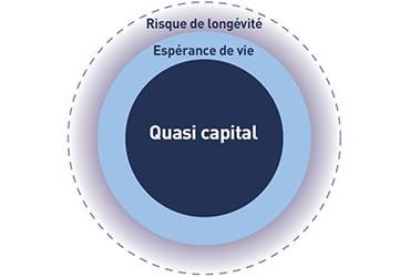 Constituez, grâce au PERP, votre propre épargne retraite, dans un cadre fiscal exceptionnel, avec une sortie en quasi-capital au moment de votre retraite.